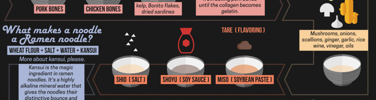 What Exactly Is Ramen? – An Infographic Breakdown