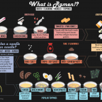 What is ramen infographic