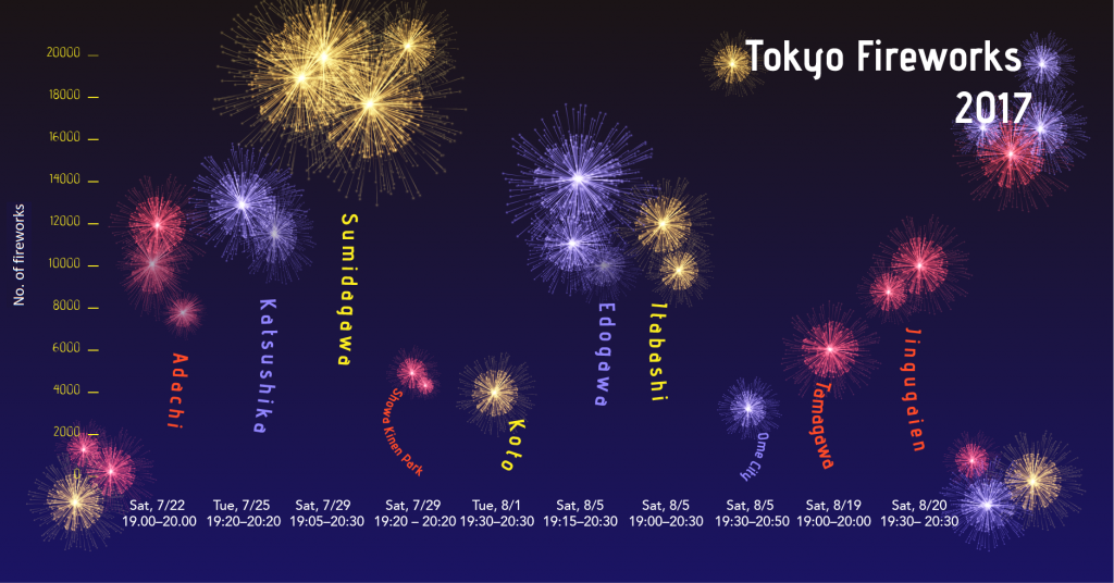Tokyo Fireworks 2017 Infographic