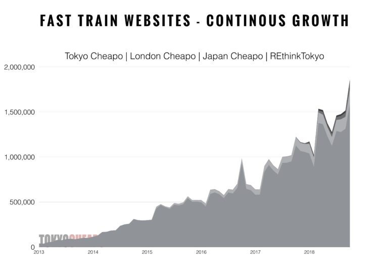 Tokyo Cheapo Traffic Growth