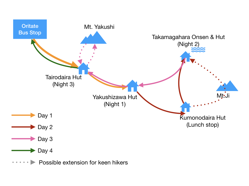 Map of The 4 day hike to Takamagahara