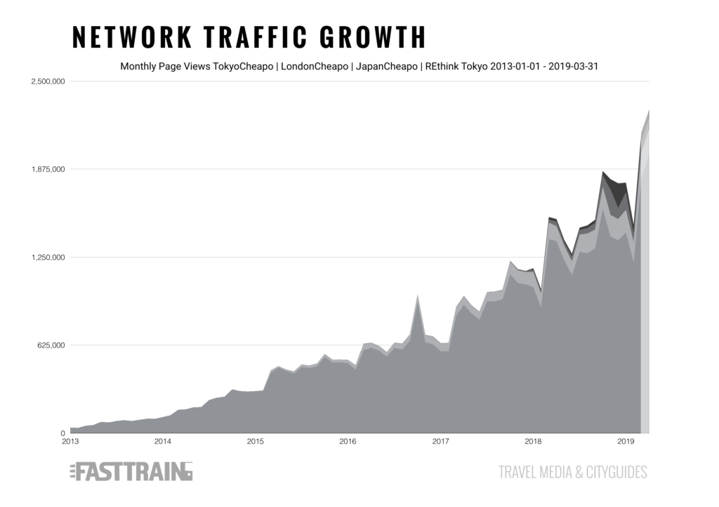 fast train network growth