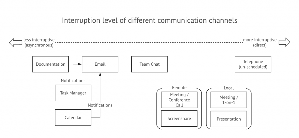Diagram, interruption level of different communication channels